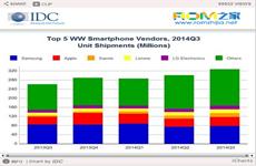 2014全球智能手机出货量数据排名:小米跃居第三