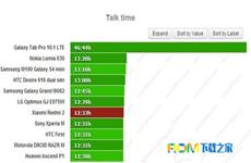 红米2使用技巧:红米2电池续航时间评测分享