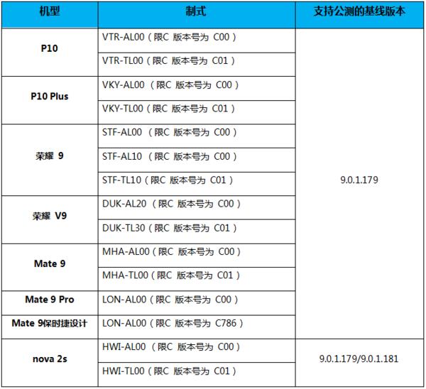 EMUI 9.1,EMUI 9.1适配机型,EMUI 9.13分快3_3分快3官网